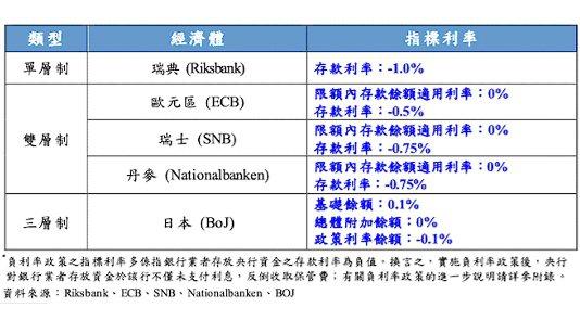 表、主要經濟體採行單或多層制負利率政策之現況 資料來源:中央銀行「全球債市出現大...