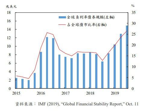 圖一、全球負殖利率債券規模 資料來源:中央銀行「國內外經濟金融情勢分析」,201...
