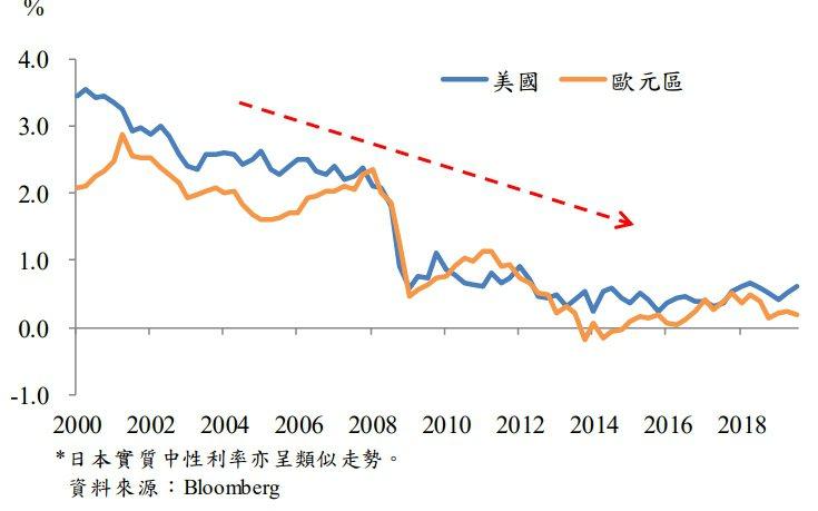 圖二、美國與歐元區實質中性利率持續走低: 資料來源:中央銀行「全球債市出現大量負...