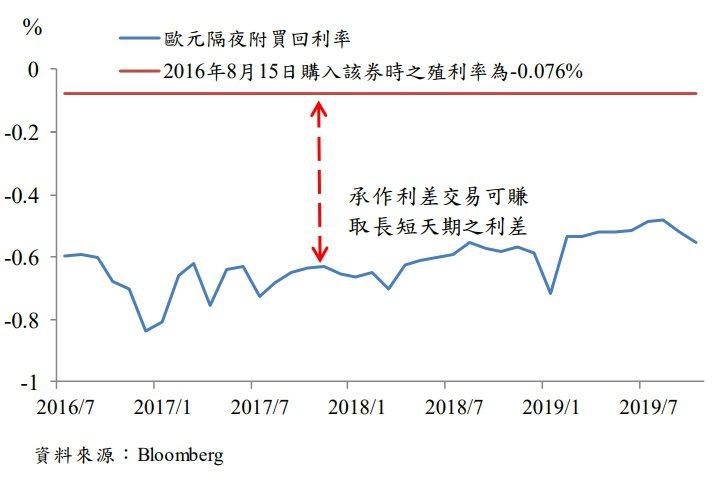 圖六、投資人即使投資負殖利率債券,仍可藉由「利差交易(carry trade)策...