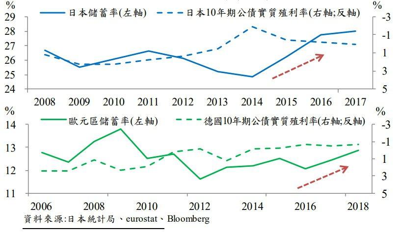 圖七、日本與歐元區之前實施負利率時,儲蓄率不降反增 資料來源:中央銀行「全球債市...
