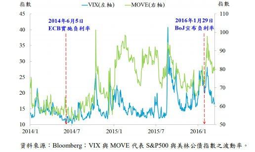 圖九、股市與債市波動幅度變大 資料來源:中央銀行「主要國家負利率政策實施現況及其...