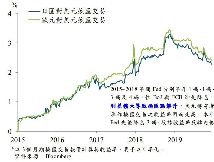圖三、美元持有者透過換匯交易,可望提高獲利 資料來源:中央銀行「全球債市出現大量...