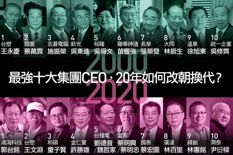 從20年前後兩份榜單,可看出電子業已成為台灣經濟最重要的支柱,汽車、紡織業則面臨典範轉移的挑戰。 (陳則緯製作)