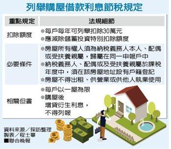 列舉購屋借款利息節稅規定。 資料來源/採訪整理、製表/程士華