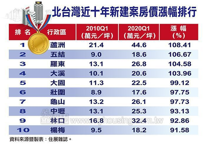 據住展雜誌統計,2010年第1季以來至今、近十年來北台灣新成屋、預售屋房價漲幅前...