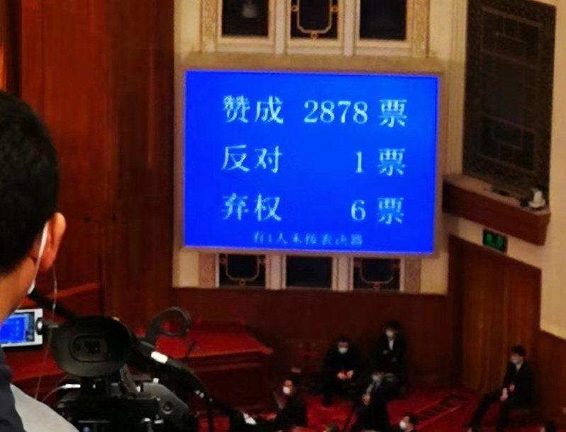中共全國人大2878票高票通過「港區國安法」。圖/新浪財經