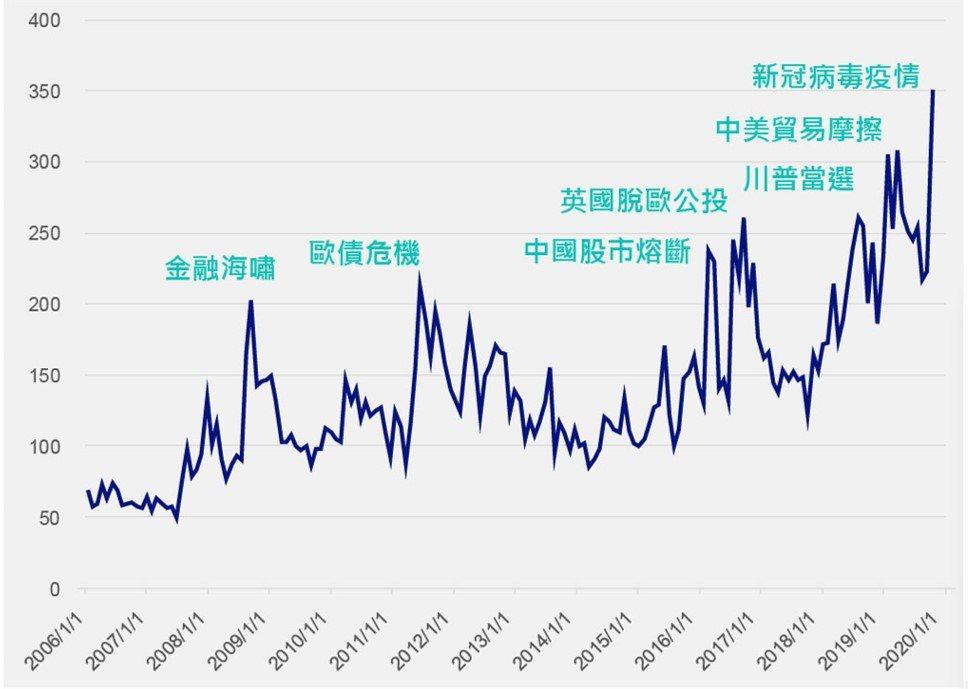 全球經濟政策不確定指數持續走高資料來源:彭博,截至2020年4月30日止。