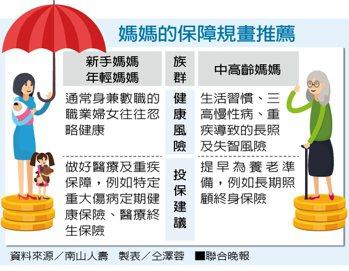 媽媽的保障規畫推薦。 資料來源/南山人壽、製表/仝澤蓉