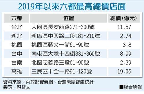 2019年以來六都最高總價店面 資料來源/內政部實價網、台灣房屋智庫統計 製表/游智文