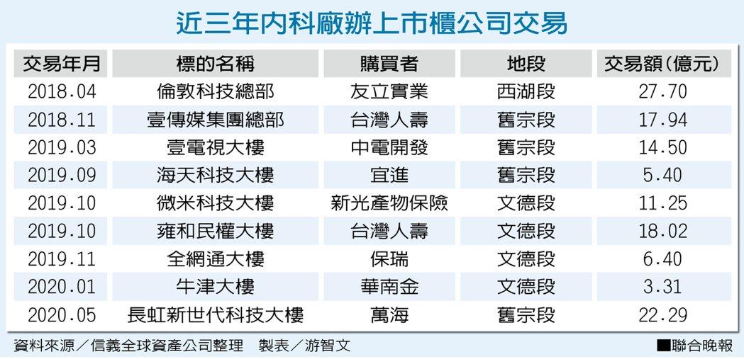 近三年內科廠辦上市櫃公司交易 資料來源/信義全球資產公司整理 製表/游智文