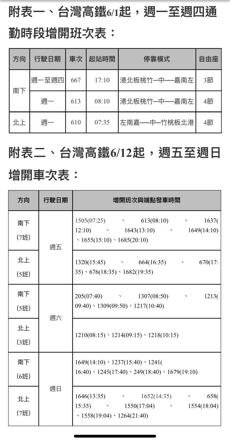 台灣高鐵近期增班計畫表。台灣高鐵/提供