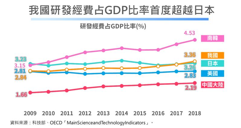 我國研發經費占GDP比率首度超越日本。圖/經濟部提供