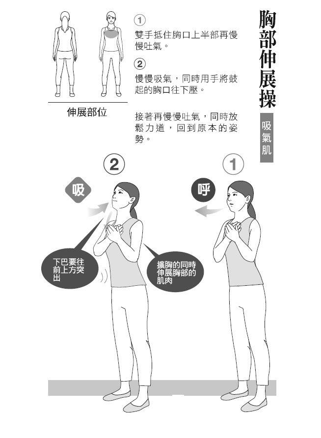 ● 胸部伸展操(吸氣肌) 1. 雙手抵住胸口上半部再慢慢吐氣。 2. 慢...