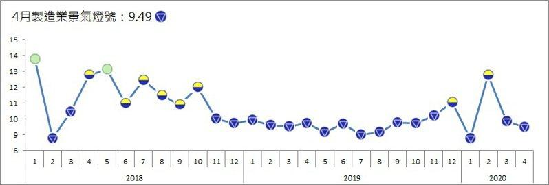 台經院今公布4月份製造業景氣燈號,連續兩個月亮出代表景氣衰退的藍燈。圖/台經院提供。