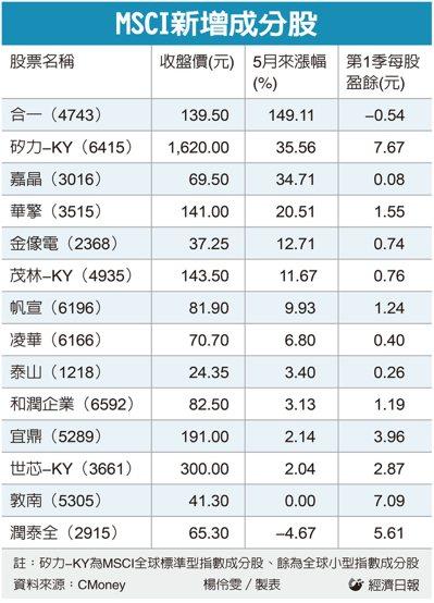 MSCI新增成分股。