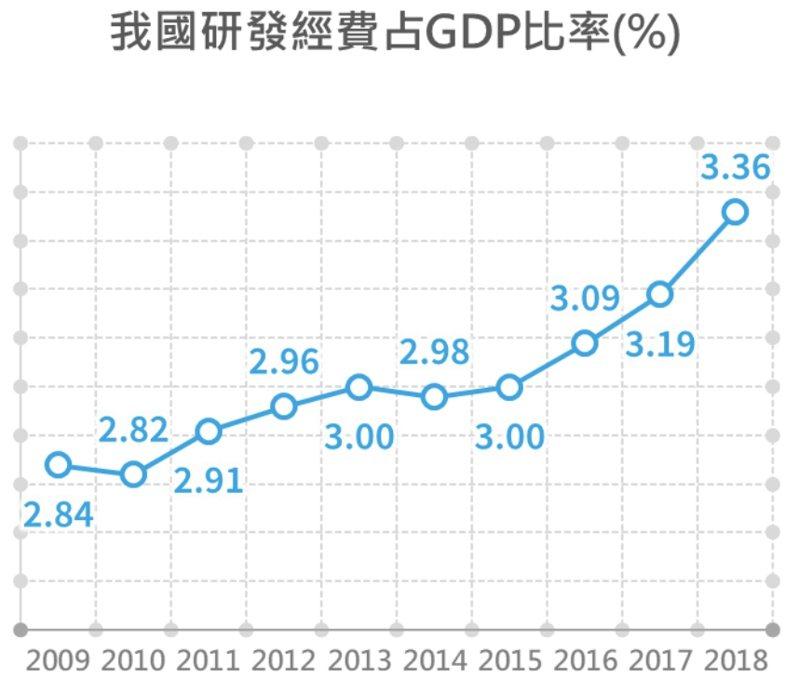 我國2018年研發經費占GDP比率為3.36%,居世界第3。圖/經濟部提供