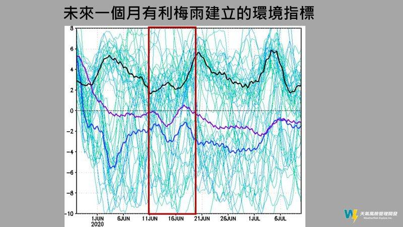 未來一個月利於梅雨建立的環境指標。圖/取自賈新興臉書