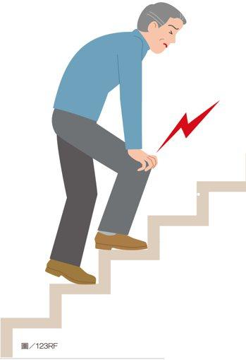 膝蓋疼痛雖說要多休息,但並非完全不動。圖/123RF