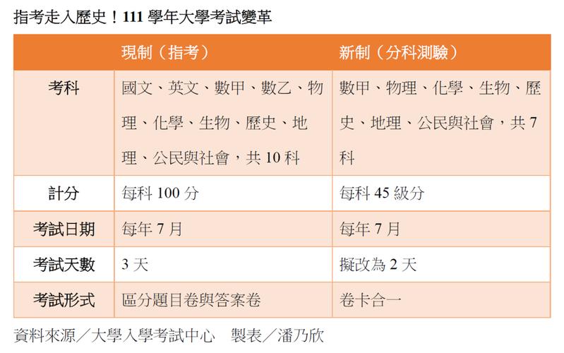 每年7月登場的大學指考將走入歷史,111學年起改為分科測驗,計分由每科100分改為每科45級分。製表/潘乃欣