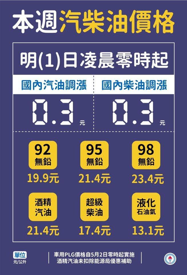 中油自明(1)日凌晨零時起汽、柴油價格每公升各調漲0.3元。 摘自台灣中油