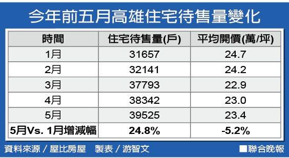 今年前五月高雄住宅待售量變化 資料來源/屋比房屋 製表/游智文