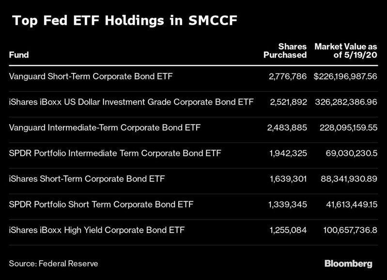 聯準會購債ETF。資料來源:彭博資訊