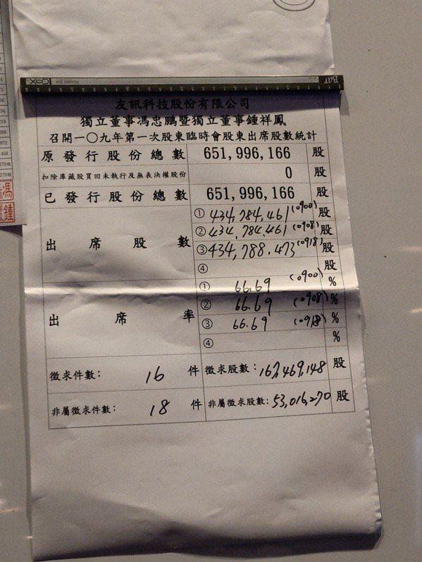 友訊股東臨時會通過解任友訊董事長胡雪為首的五位公司派董事。 記者黃晶琳/攝影