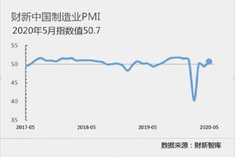 5月財新大陸製造業採購經理人指數(PMI)為50.7,較4月提高1.3個百分點,為2月以來最高,重回擴張區間。照片/財新網