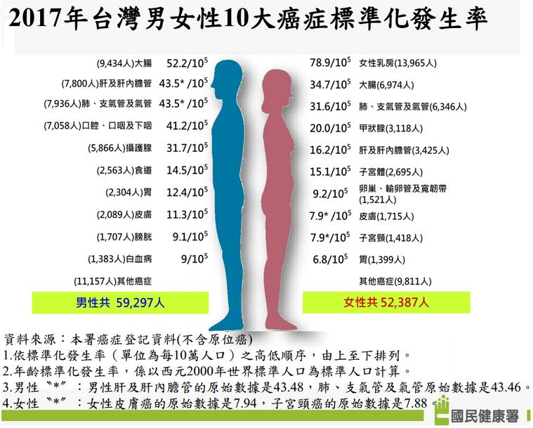 圖表提供/國健署
