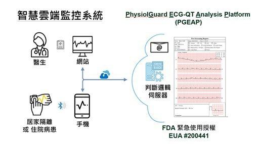 智慧雲端監控系統示意圖。 萊鎂醫/提供