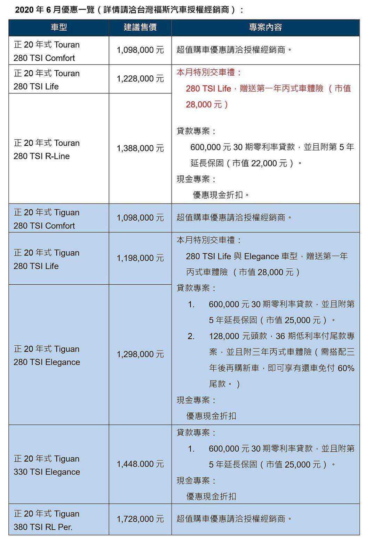 福斯Tiguan、Touran促銷方案一覽表。 圖/Volkswagen提供