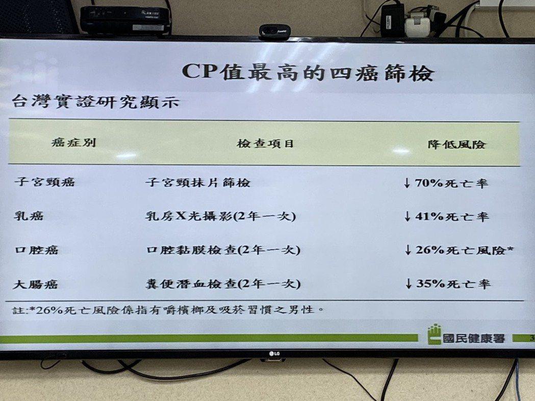 國健署長王英偉表示,據國健署統計資料分析,子宮頸抹片檢查、乳房X光攝影檢查、糞便...