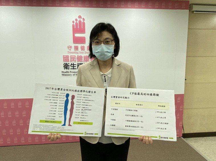 國健署癌症防治組組長林莉茹表示,受新冠肺炎影響,今年1至5月全台四癌篩檢人數跟去...