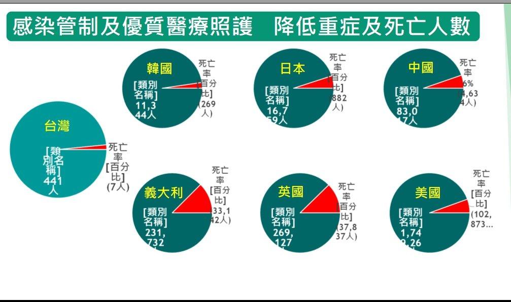 台灣重症及死亡人數比率最低,不但贏過美國、英國和義大利,也比韓國、日本優秀。  ...