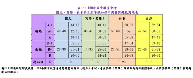 國中會考5月16、17日舉行,台師大心測中心公告各科錯幾題能拿A++。圖/取自全國試務會官網