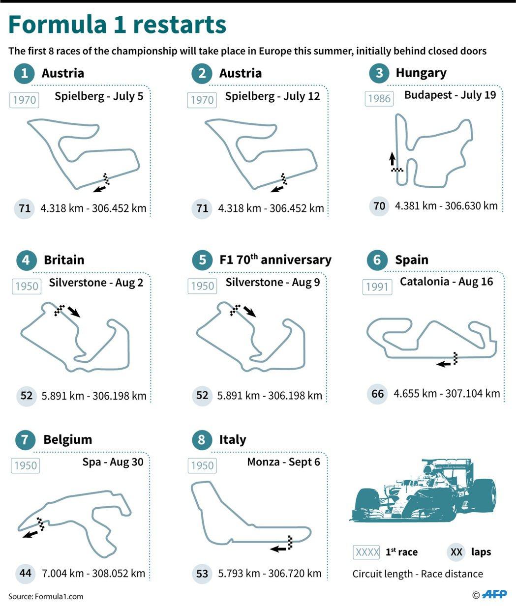 F1復賽8站時間表。 路透