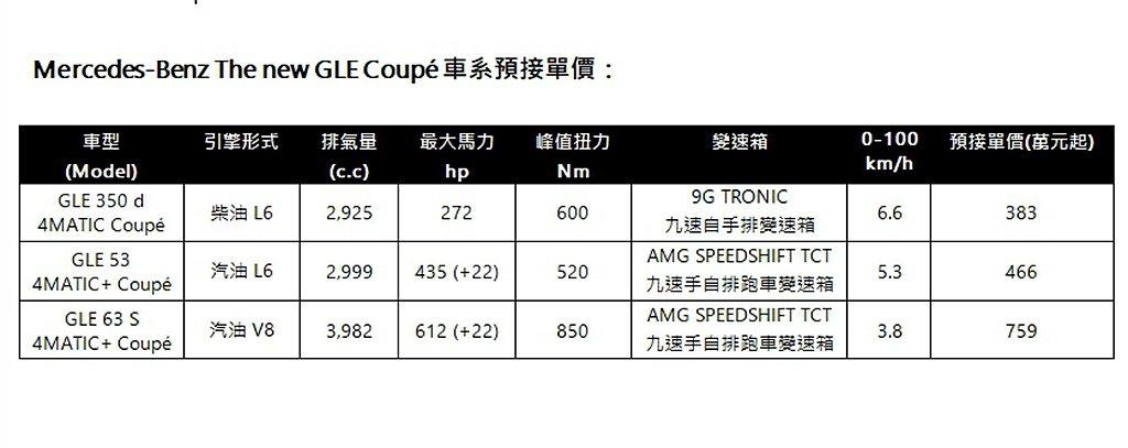 賓士GLE Coupe台灣預售價格一覽表。 圖/台灣賓士提供