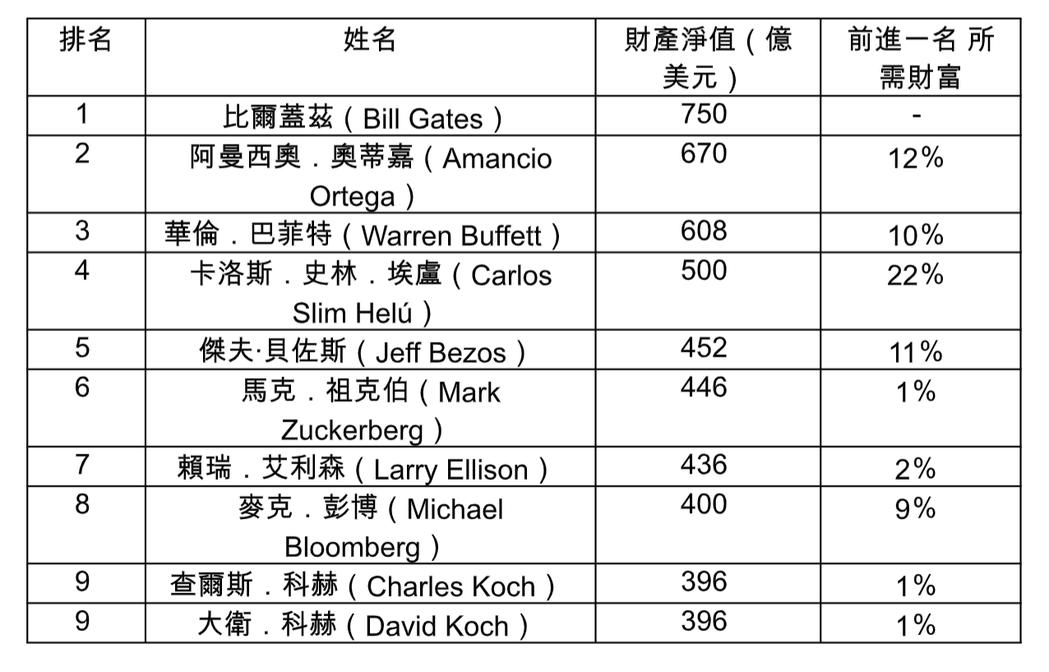 2016年全美十大富豪排行榜。(表/商周出版提供)