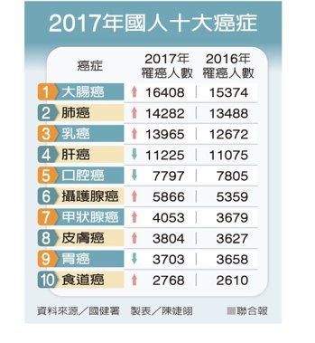 2017年國人十大癌症 製表/陳婕翎