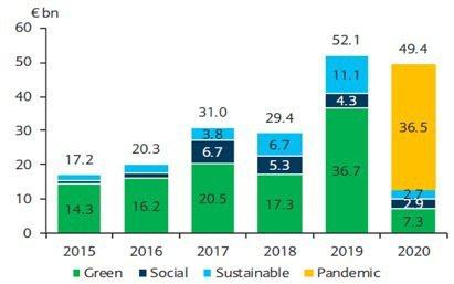 抗疫債券為今年ESG概念債券發行的最大宗。圖/柏瑞投信提供