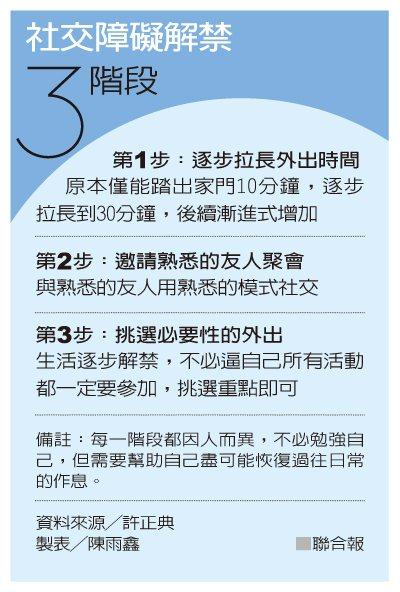 社交障礙解禁3階段 製表/陳雨鑫