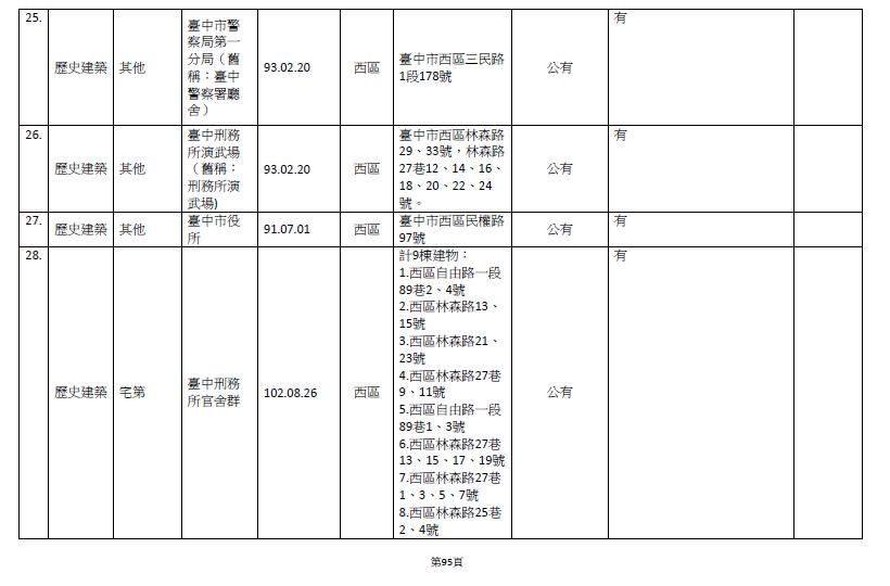 2019年文資局提供的資料。 圖/作者翻攝,文資局提供