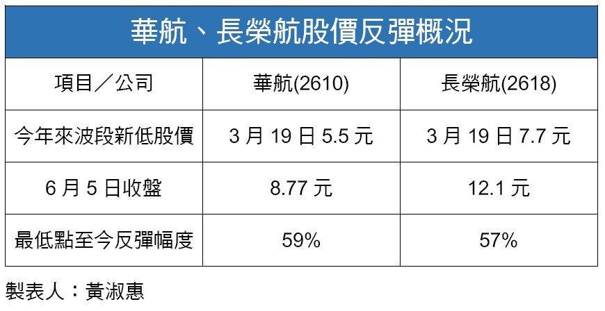 華航、長榮航股價反彈概況。