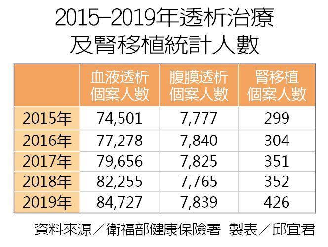 2015-2019年透析治療及腎移植統計人數 製表/元氣周報