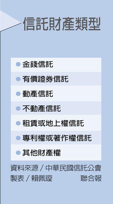 信託財產類型 製表/賴佩璇