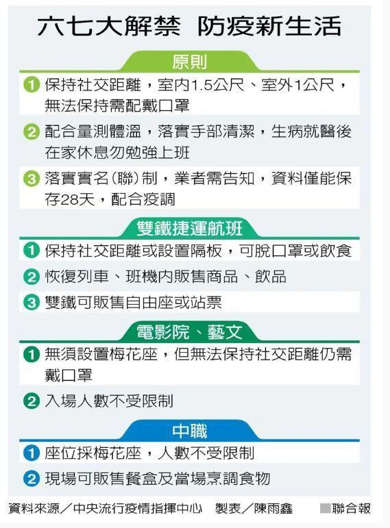六七大解禁。記者陳雨鑫/製表