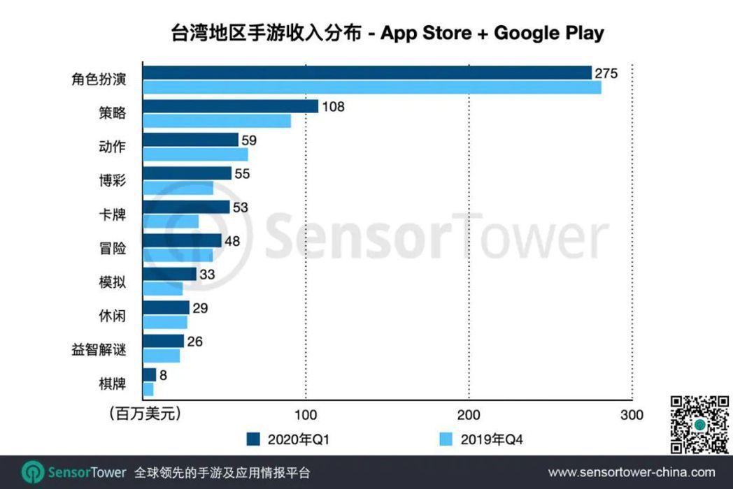 由於在iOS平台,大部分手游同時歸入兩個品類,按遊戲品類劃分的總收入和總下載量比...