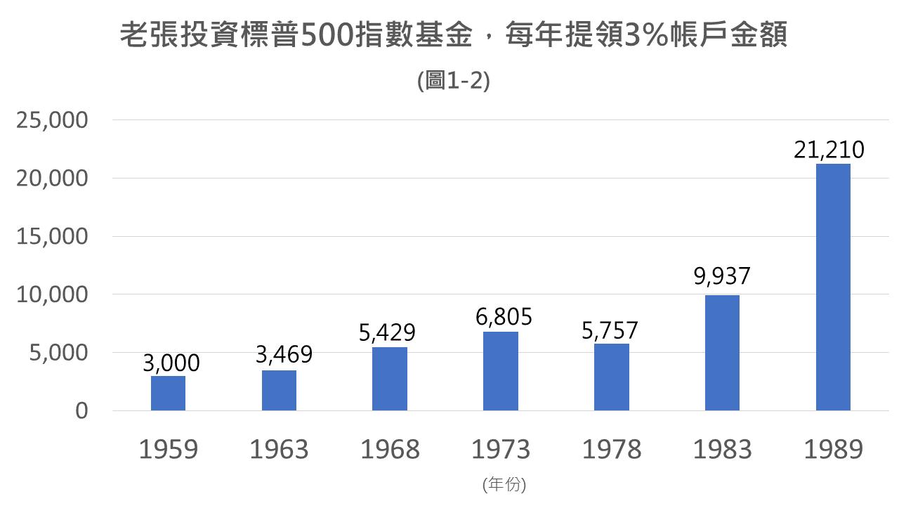 老張:30 年資產大翻身