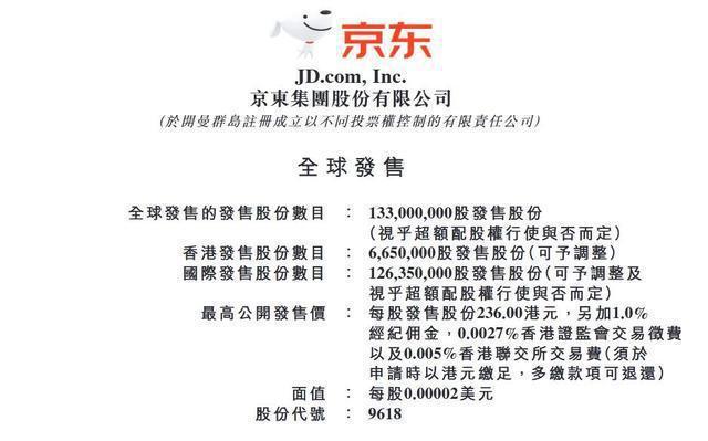 中概股、大陸電商巨頭京東今(8)日起在港發售招股,計畫回香港二次上市,擬發行1.33億股股份,發行價不超過港幣236元(約新台幣917.8元)。照片/京東官網